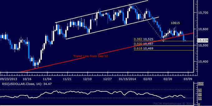 US Dollar Breaks Critical Support, SPX 500 Keeps Grinding Higher