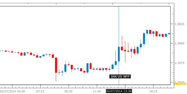 Learn_forex_trading_euro_nfp_body_P_1.png, الدولار عرضة لتكبّد المزيد من الخسائر على خلفية تقرير الوظائف غير الزراعية الضعيف- هل سيستهدف اليورو/دولار مستوى 1.3960؟