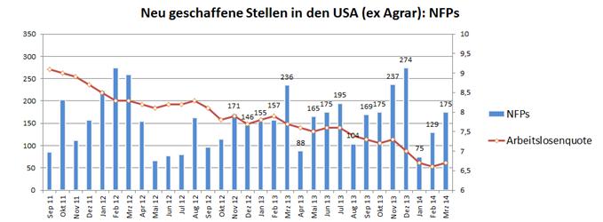 NFPs signalisieren stabilen US Aufschwung - US-Dollar wertet auf - US Aktienmärkte auf neuem Allzeithoch