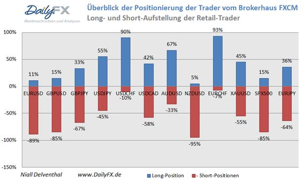 EUR/USD Rekord Short-Position im Retail-Segment vor den US-Arbeitsmarktdaten