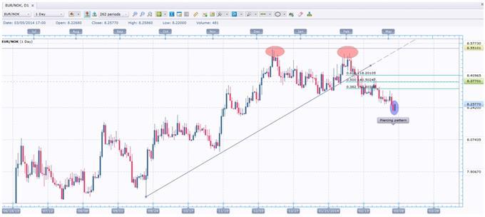 Second-Chance Short Set-up in EUR/NOK