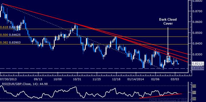 Forex: EUR/GBP Technical Analysis – Euro Attempts Upside Reversal