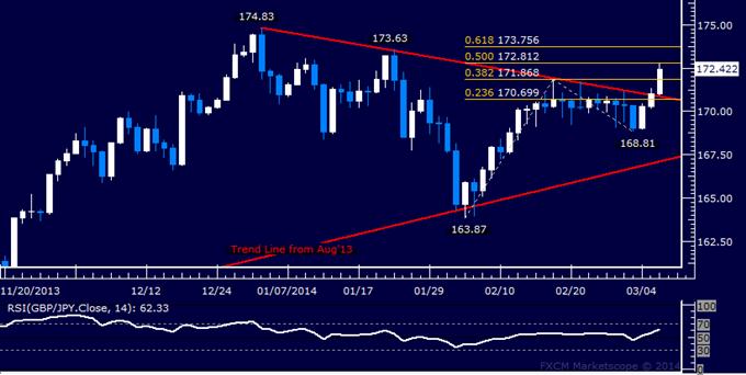 Forex: GBP/JPY Technical Analysis – Resistance Met Below 173.00