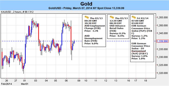 Bruch nach den NFPs unter die $1330 könnte ein bestehendes Gold-Top siganlisieren