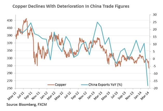 Kupfer fällt auf Tief von 2014, USD-Erholung lastet auf Gold und Silber