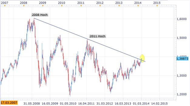 EUR/USD: 2011er Hochs als mögliches langfristiges Szenario