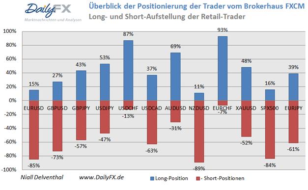 EUR/USD Rekord Short-Position der Retail-Händler lockert sich auf