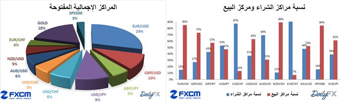 Learn_forex_ssi_fxcm_dailyfx_usd_eur_body_ssi_10-3-2014.png, مؤشر ثقة المضاربة SSI الخاص ب FXCM و DailyFX تاريخ 10-3-2014