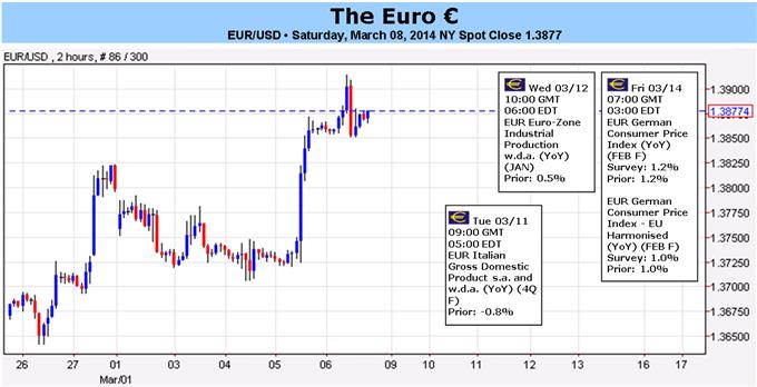 Learn_forex_usd_open_euro_fxcm_body_Picture_1.png, البنك المركزي الأوروبي يتيح المجال أمام اليورو لتوسيع دائرة ارتفاعه- هل ستسمح البيانات بذلك؟