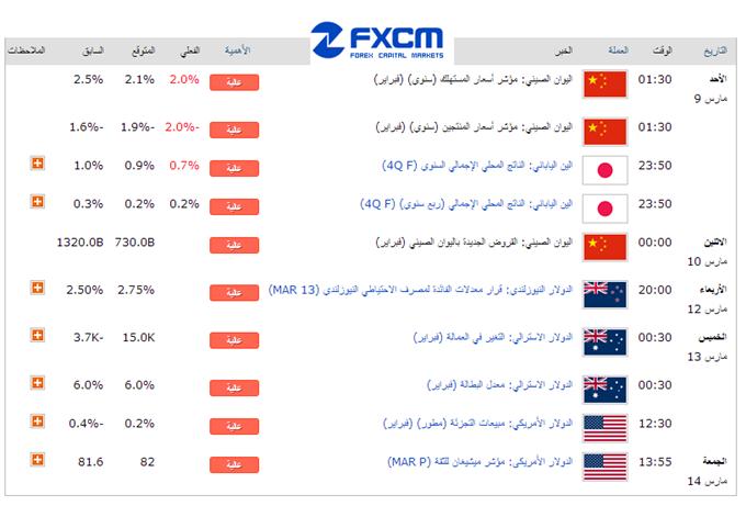 Learn_forex_weekly_usd_euro_body_calandarrrr.png, تداعيات الأخبار السياسية الإقتصادية على الأسواق المالية خلال الفترة الأخيرة