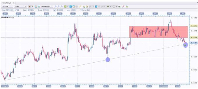 USD/NOK Chart