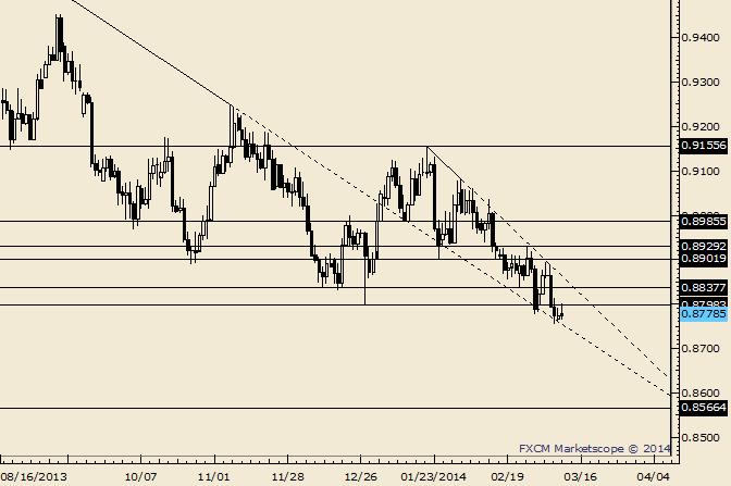 USD/CHF Remains Bearish Below .8920