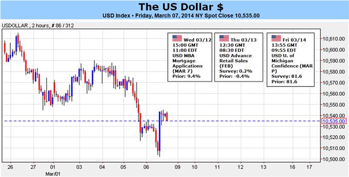 learn_forex_trading_usd_dollar_fxcm_body_USDollar_for.png, انخفاض الدولار الأميركي على نطاق واسع وسط ارتفاع أس أند بي- ما الذي قد يغيّر هذا الواقع؟