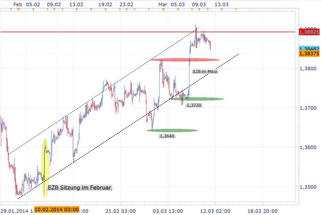 EUR/USD: Erwartung an Break der Vorwochenhochs