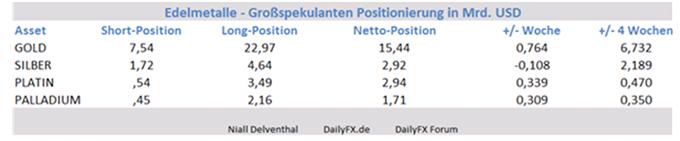 Gold: Optimismus weiterhin vorhanden, institutionelle Spekulanten kaufen weiter nach