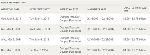 Hintergrund und Ziele des «Quantitative Easing»