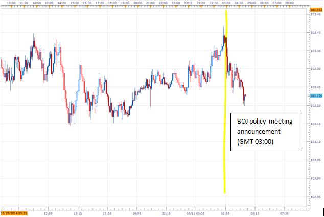 Japanese Yen Unresponsive as BOJ Keeps Monetary Policy Unchanged
