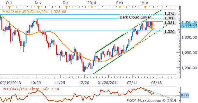 Learn_forex_trading_xau_gold_body_Picture_3.png, استقرار النفط الخام والنّحاس وسط تدنّي حدّة المخاوف المحيطة بالطلبات الصينية