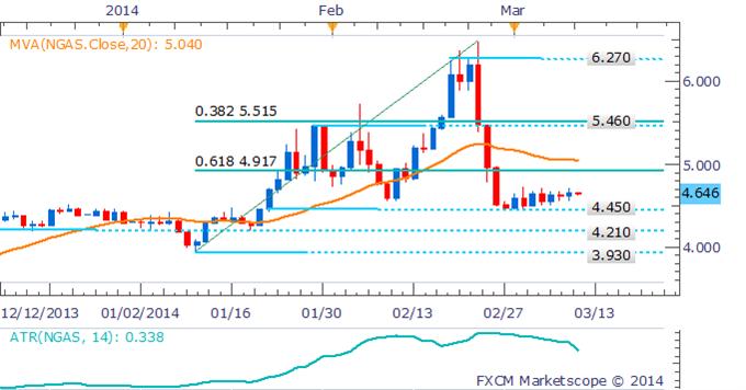 Learn_forex_trading_xau_gold_body_Picture_4.png, استقرار النفط الخام والنّحاس وسط تدنّي حدّة المخاوف المحيطة بالطلبات الصينية