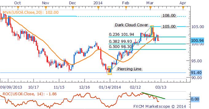 Learn_forex_trading_xau_gold_body_Picture_5.png, استقرار النفط الخام والنّحاس وسط تدنّي حدّة المخاوف المحيطة بالطلبات الصينية