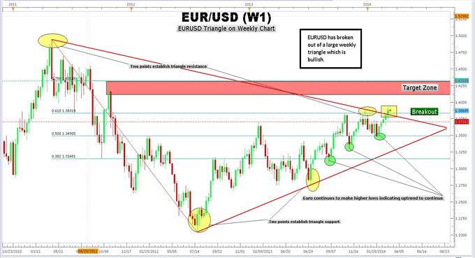 Trading de la cassurue du triangle de l'euro avec l'aide de Fibonacci