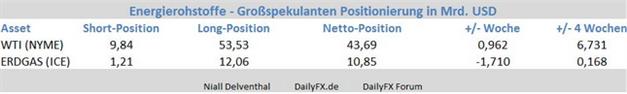WTI - Rekord-Position am Terminmarkt im Rohöl