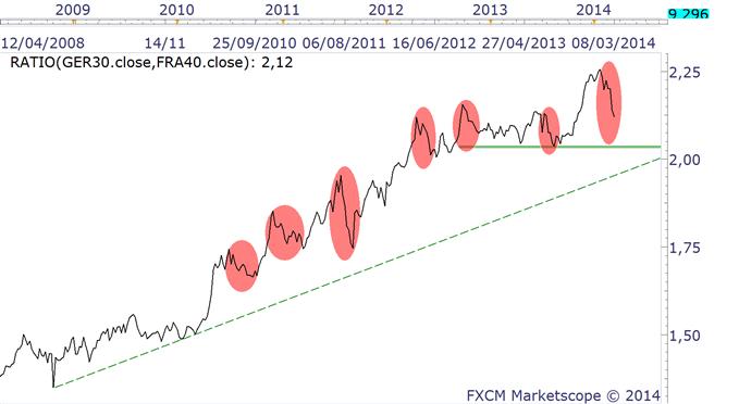 DAX & CAC - deux indices désynchronisés à court terme