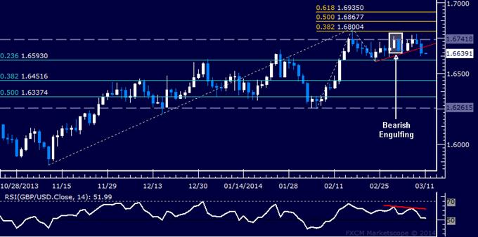Forex: GBP/USD Technical Analysis – Short Trade Making Progress