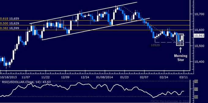 Forex: US Dollar Technical Analysis – Rebound Signal Emerges