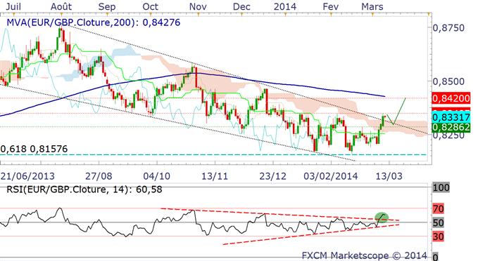 EUR/GBP : objectif 0.8420 à court terme (quelques séances)
