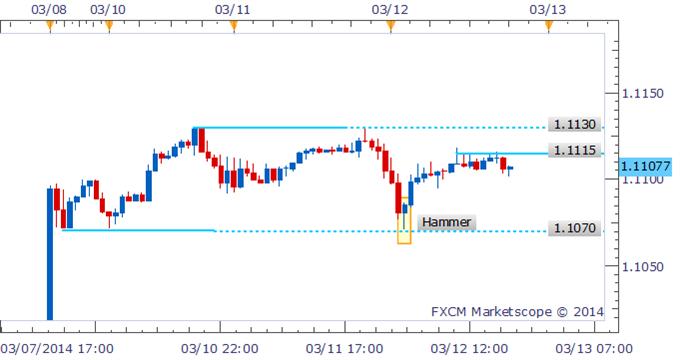 Forex Strategy - USD/CAD Eyes Range-Top At 1.1200 Post Bullish Candle