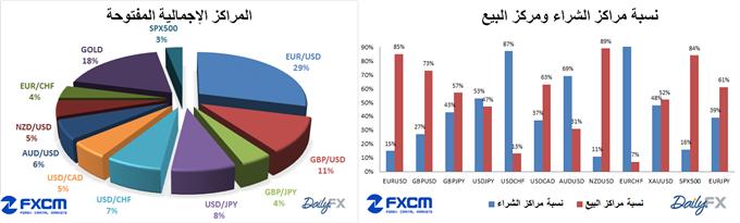 Learn_forex_trading_euro_ssi_fxcm_dailyfx_body_ssi_12-3-2014.png, مؤشر ثقة المضاربة SSI الخاص ب FXCM و DailyFX تاريخ 12-3-2014