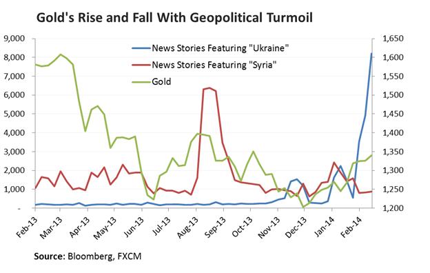 Learn_forex_xau_xau_gold_gold_body_Chart_6.png, الذهب يسجّل اختراقًا وسط تراجع النفط والنّحاس على خلفية استمرار هيمنة المخاوف الصينية