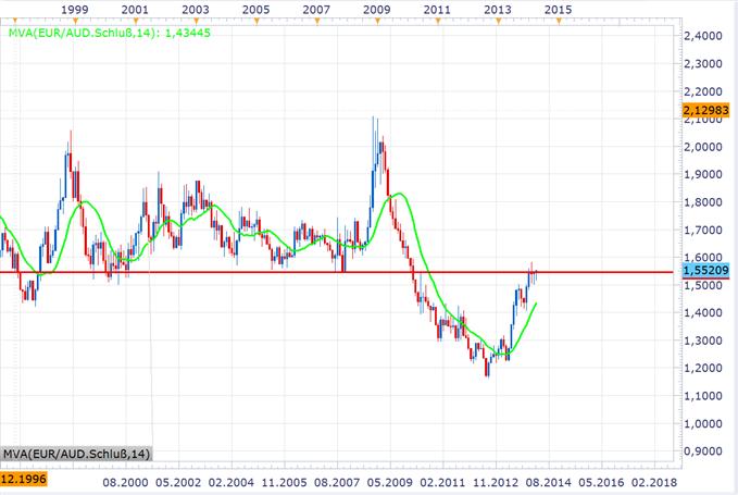 Long EUR/AUD