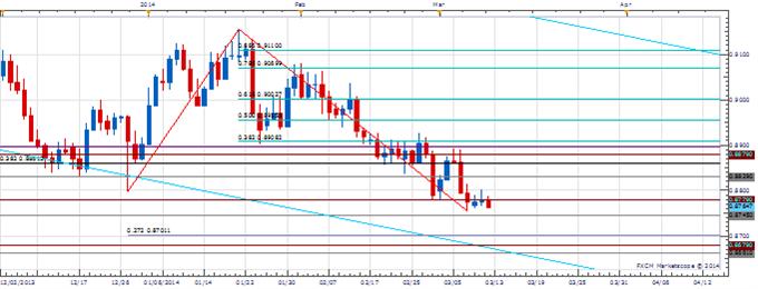 Price & Time: GBP/USD Under Pressure - Askap Social - Fair