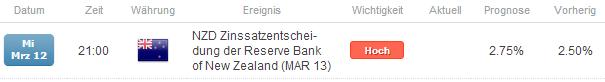 Neutrale SSI Trading Tendenz  vor dem Zinsentscheid der RBNZ im NZD/USD