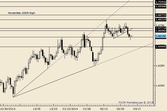 GBP/USD Doji at Bottom of Range