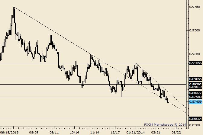 USD/CHF New Lows Registered; Bearish Below .8804