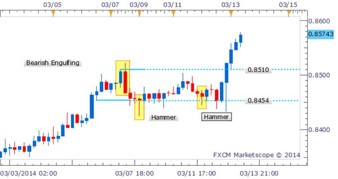 Forex slingshot trading