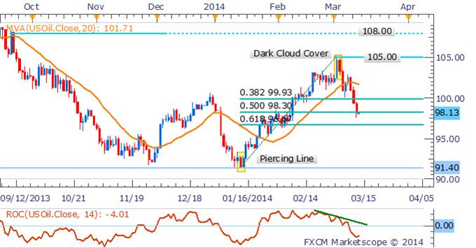 Learn_forex_trading_euro_gold_usd_body_Pictur.png, الذهب يتقدّم الى ذروة العام 2014 وسط إلقاء البيانات الصينية بثقلها على النّحاس والنفط الخام