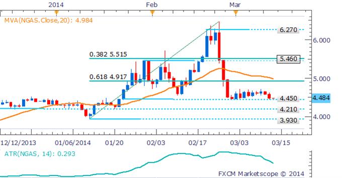 Learn_forex_trading_euro_gold_usd_body_Pictur_1.png, الذهب يتقدّم الى ذروة العام 2014 وسط إلقاء البيانات الصينية بثقلها على النّحاس والنفط الخام