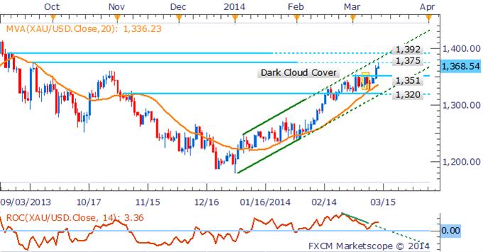 Learn_forex_trading_euro_gold_usd_body_Pictur_2.png, الذهب يتقدّم الى ذروة العام 2014 وسط إلقاء البيانات الصينية بثقلها على النّحاس والنفط الخام