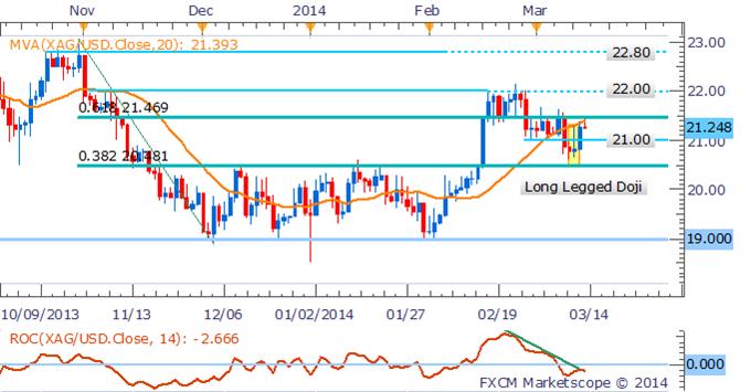Learn_forex_trading_euro_gold_usd_body_Pictur_3.png, الذهب يتقدّم الى ذروة العام 2014 وسط إلقاء البيانات الصينية بثقلها على النّحاس والنفط الخام