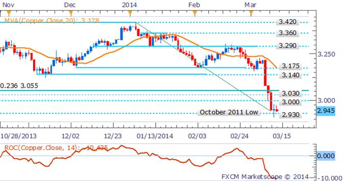 Learn_forex_trading_euro_gold_usd_body_Pictur_4.png, الذهب يتقدّم الى ذروة العام 2014 وسط إلقاء البيانات الصينية بثقلها على النّحاس والنفط الخام