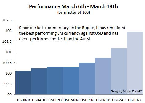 USDINR Performance