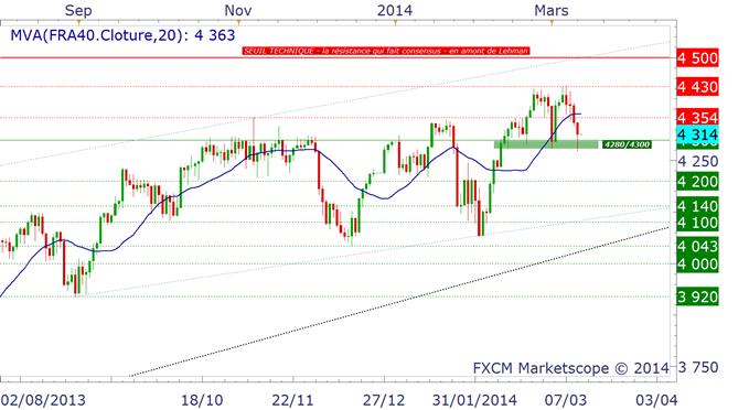 CAC, DAX, S&P500 : le consensus acheteur a toujours le dessus
