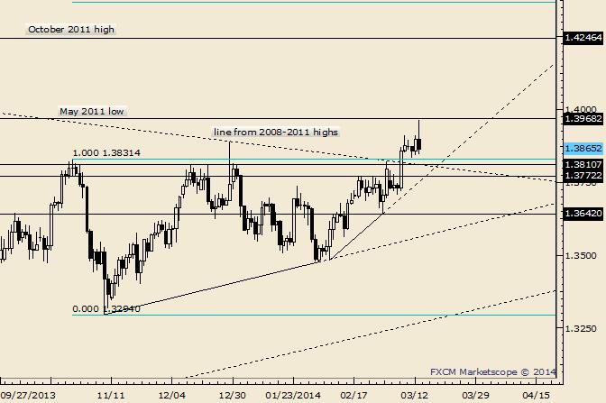 EUR/USD Key Reversal; Support Still Estimated Near 1.3815
