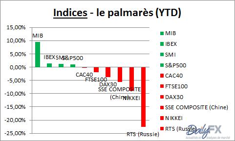 MIB : l'indice italien est le premier du palmarès