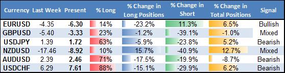 US Dollar at Big Turning Point versus Euro, Kiwi, British Pound