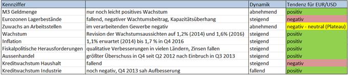 EUR/USD: Trotz Draghis Down Talking - der Aufwärsttrend ist ungebrochen
